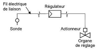 régulation par sonde de température